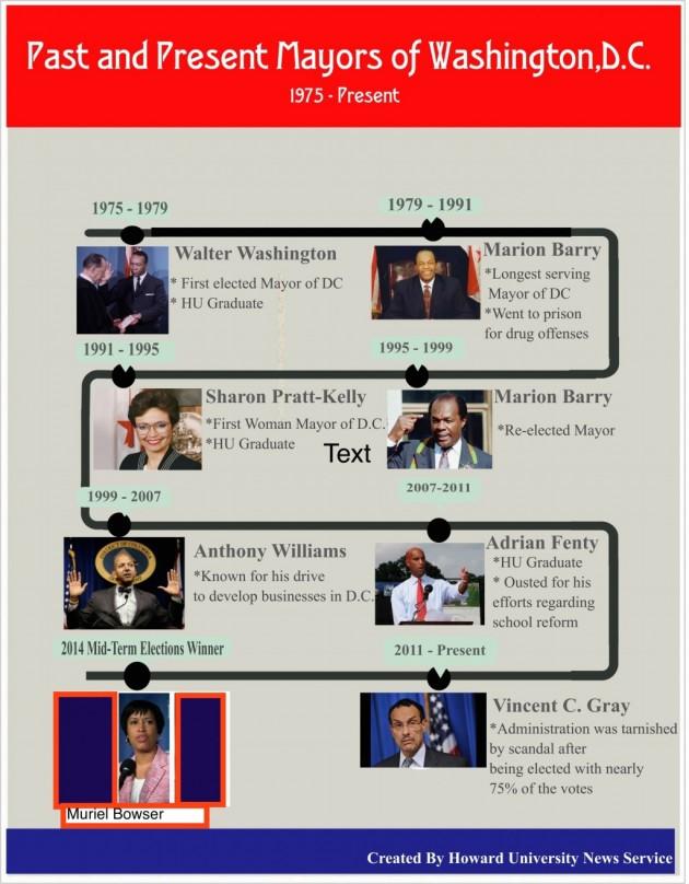 Mayors of Washington