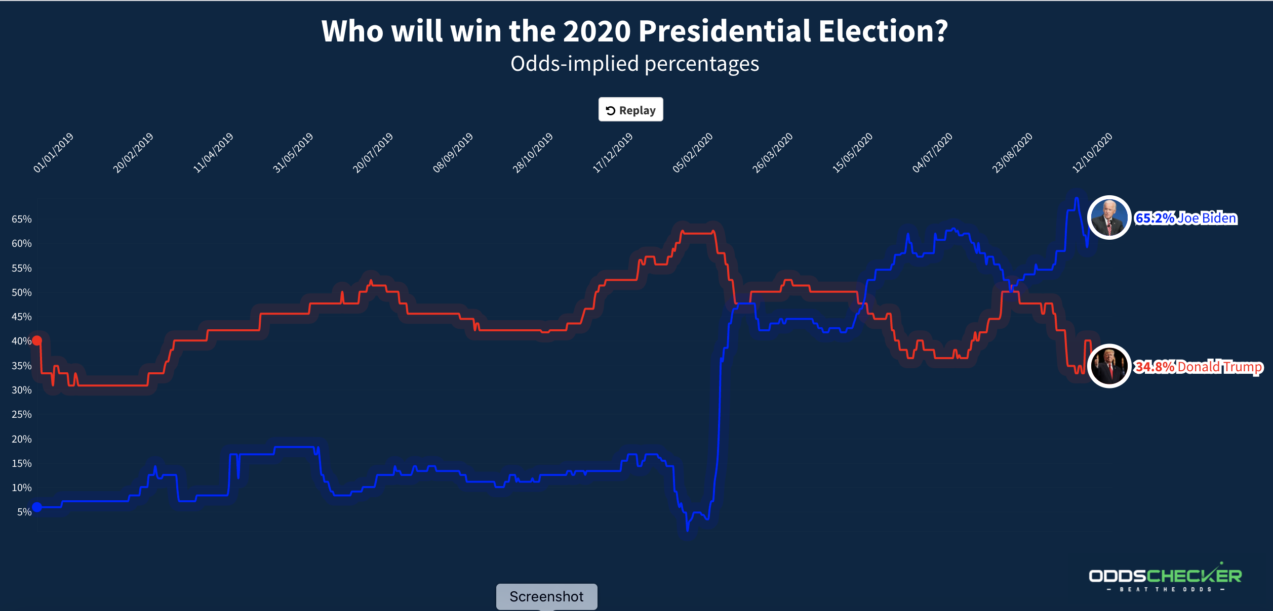 Who will win 2020 election